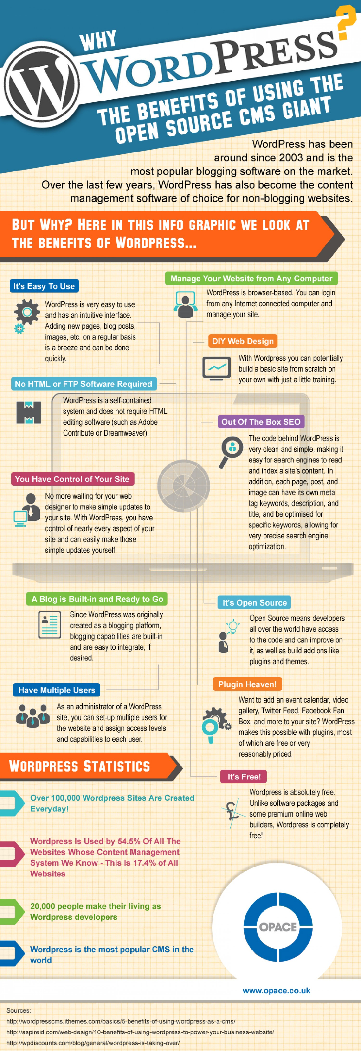 why wordpress? the benefits
